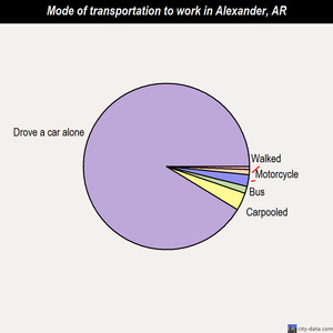 Alexander mode of transportation to work chart