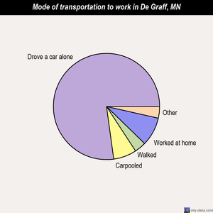 De Graff mode of transportation to work chart