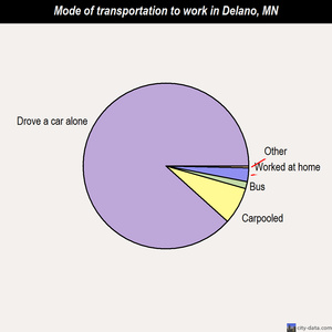 Delano mode of transportation to work chart