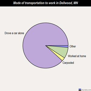 Dellwood mode of transportation to work chart