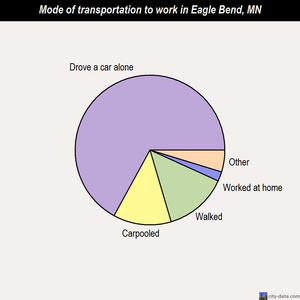 Eagle Bend mode of transportation to work chart
