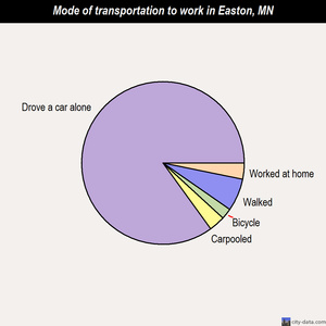 Easton mode of transportation to work chart
