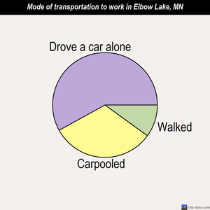 Elbow Lake mode of transportation to work chart