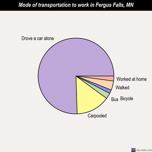 Fergus Falls mode of transportation to work chart