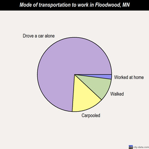 Floodwood mode of transportation to work chart