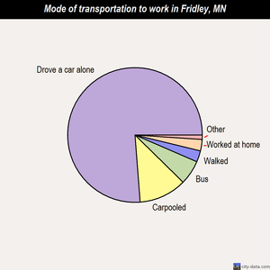 Fridley mode of transportation to work chart