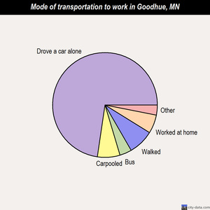 Goodhue mode of transportation to work chart