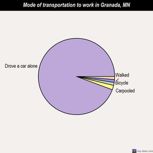 Granada mode of transportation to work chart