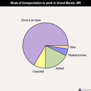 Grand Marais mode of transportation to work chart
