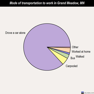 Grand Meadow mode of transportation to work chart