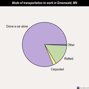 Greenwald mode of transportation to work chart