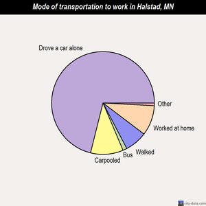 Halstad mode of transportation to work chart