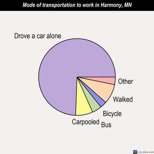 Harmony mode of transportation to work chart