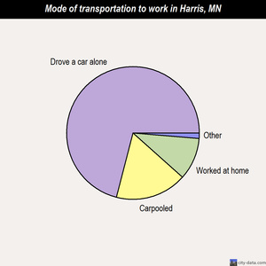 Harris mode of transportation to work chart