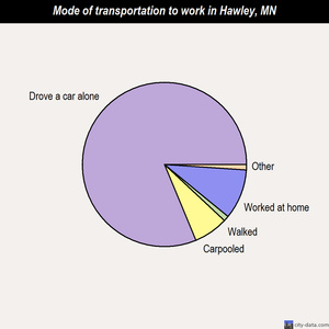 Hawley mode of transportation to work chart