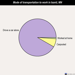 Isanti mode of transportation to work chart