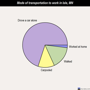 Isle mode of transportation to work chart