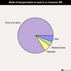 La Crescent mode of transportation to work chart