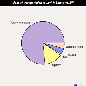 Lafayette mode of transportation to work chart