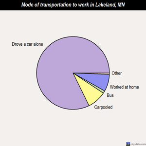 Lakeland mode of transportation to work chart