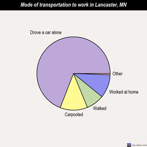 Lancaster mode of transportation to work chart