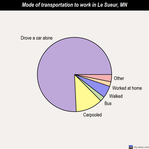 Le Sueur mode of transportation to work chart