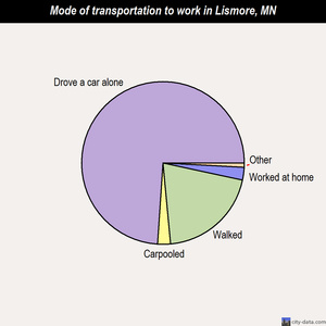 Lismore mode of transportation to work chart