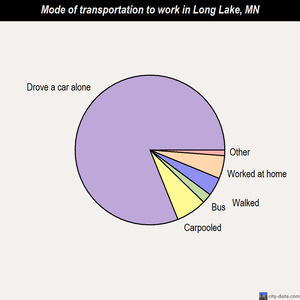 Long Lake mode of transportation to work chart