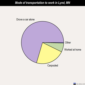 Lynd mode of transportation to work chart