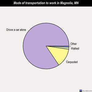 Magnolia mode of transportation to work chart