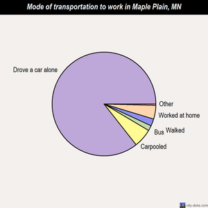 Maple Plain mode of transportation to work chart