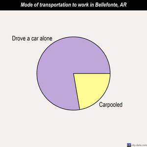 Bellefonte mode of transportation to work chart