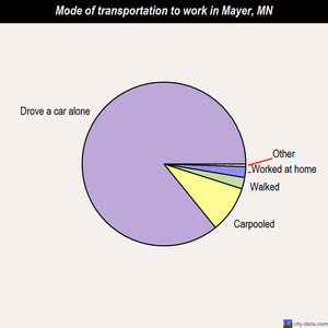 Mayer mode of transportation to work chart