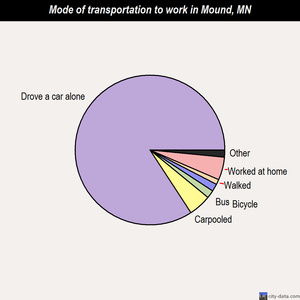 Mound mode of transportation to work chart
