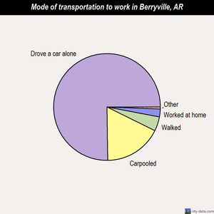 Berryville mode of transportation to work chart