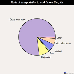 New Ulm mode of transportation to work chart