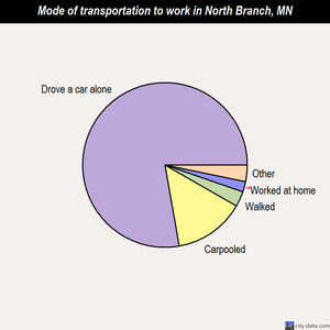 North Branch mode of transportation to work chart