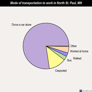 North St. Paul mode of transportation to work chart