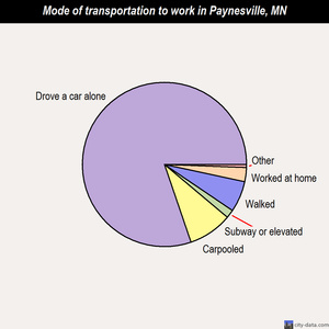 Paynesville mode of transportation to work chart
