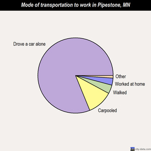 Pipestone mode of transportation to work chart