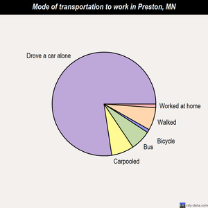 Preston mode of transportation to work chart