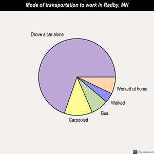 Redby mode of transportation to work chart