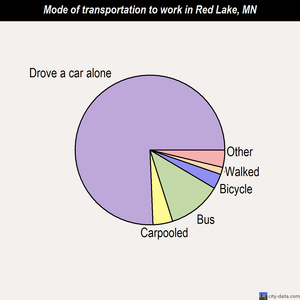 Red Lake mode of transportation to work chart