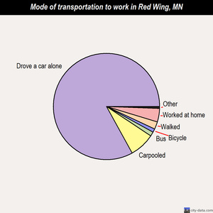 Red Wing mode of transportation to work chart