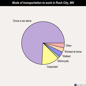 Rush City mode of transportation to work chart