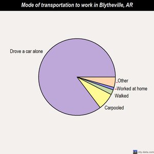 Blytheville mode of transportation to work chart