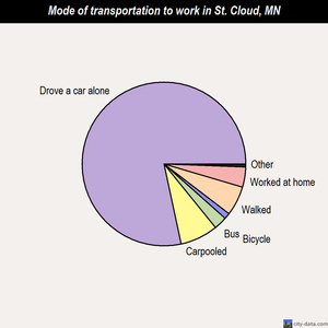 St. Cloud mode of transportation to work chart
