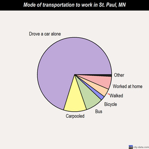 St. Paul mode of transportation to work chart