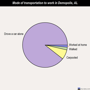 Demopolis mode of transportation to work chart