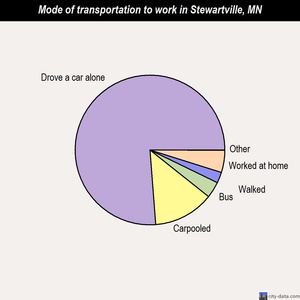 Stewartville mode of transportation to work chart